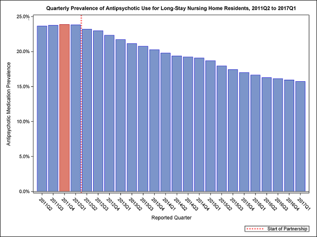Figure 1: Quarterly Prevalence of Antipsychotic Use for Long-Stay Nursing Home Residents, 2011-Q2 to 2017-Q1